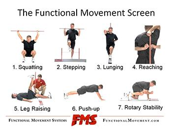 FUNCTIONAL MOVEMENT SCREEN injury risk